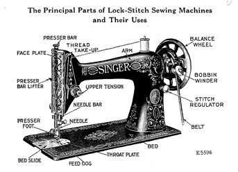 sewing machine parts - 750×508